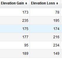 gain and loss